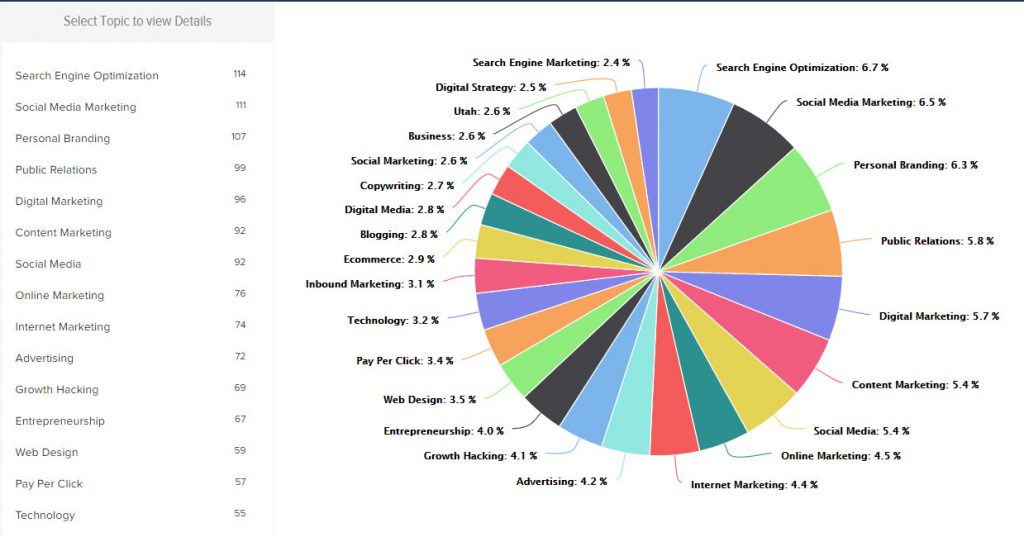 13 right relevance analytics