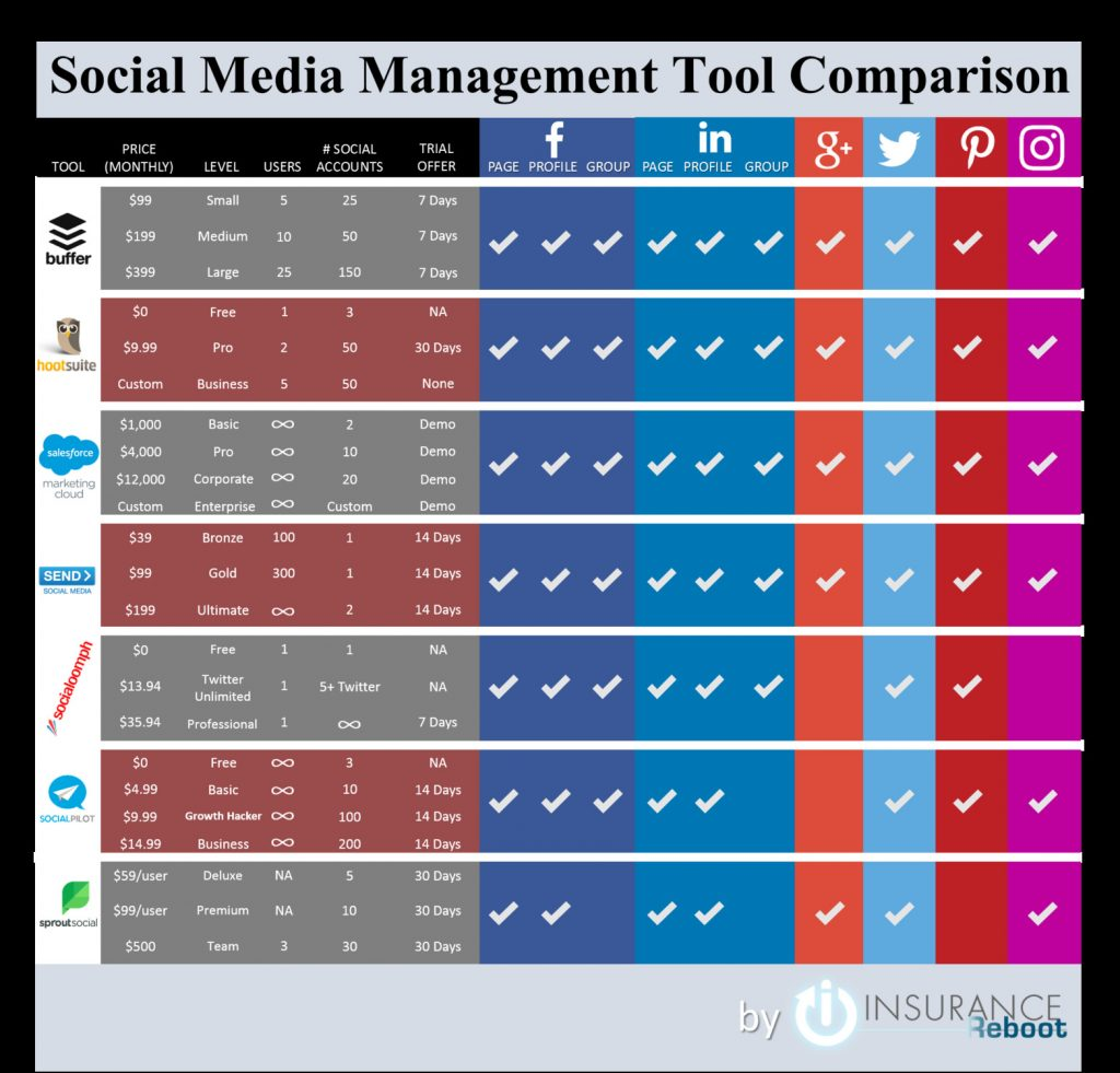 1 social media management tool