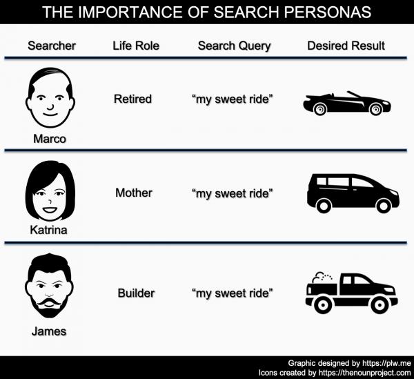 important search personas01 e1601070099861